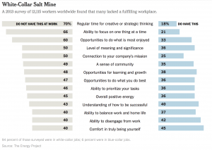 Employee engagement at work and the link to performance improvement