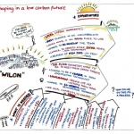 Complex messages can be better understood in meetings when you use a graphic recorder or graphic facilitator